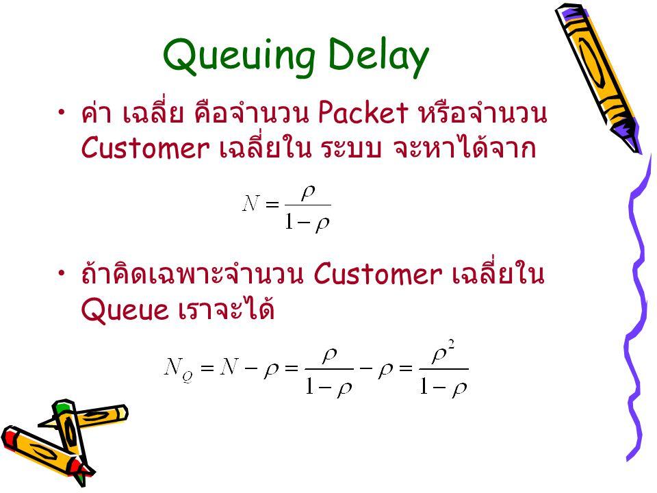 Queuing Delay ค่า เฉลี่ย คือจำนวน Packet หรือจำนวน Customer เฉลี่ยใน ระบบ จะหาได้จาก.