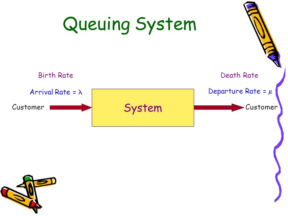 Queuing System System Birth Rate Death Rate Arrival Rate = 