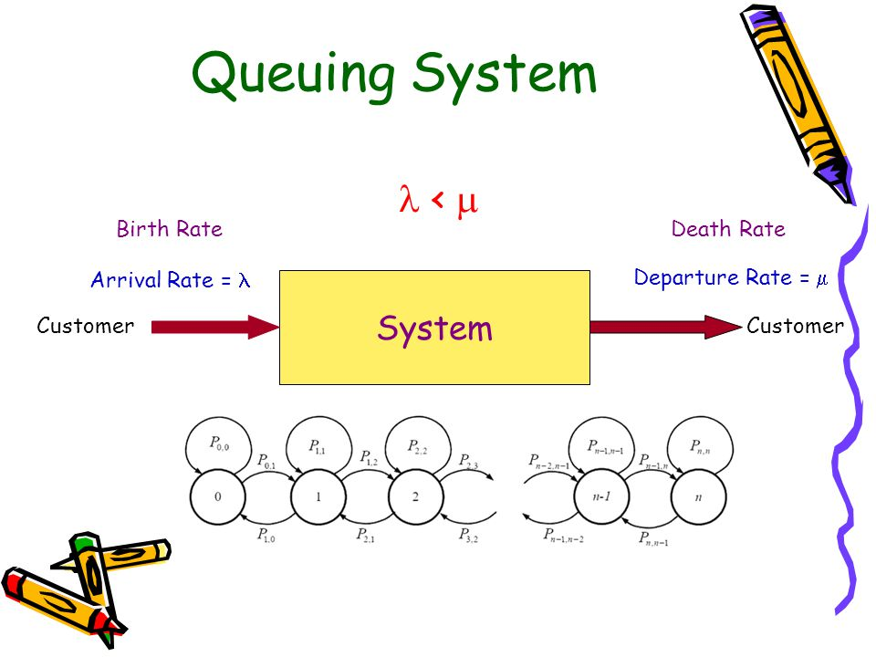 Queuing System  <  System Birth Rate Death Rate Arrival Rate = 