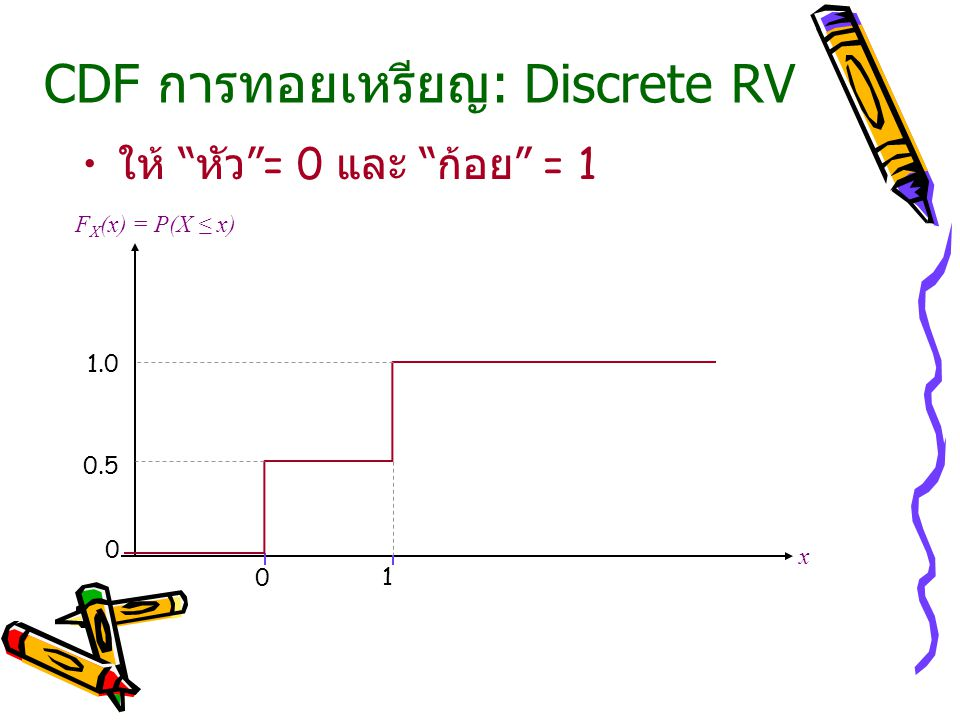 CDF การทอยเหรียญ: Discrete RV