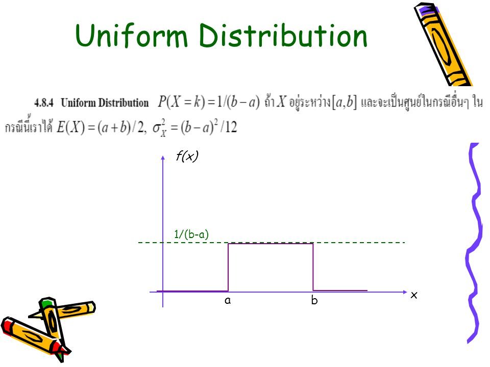 Uniform Distribution f(x) 1/(b-a) x a b