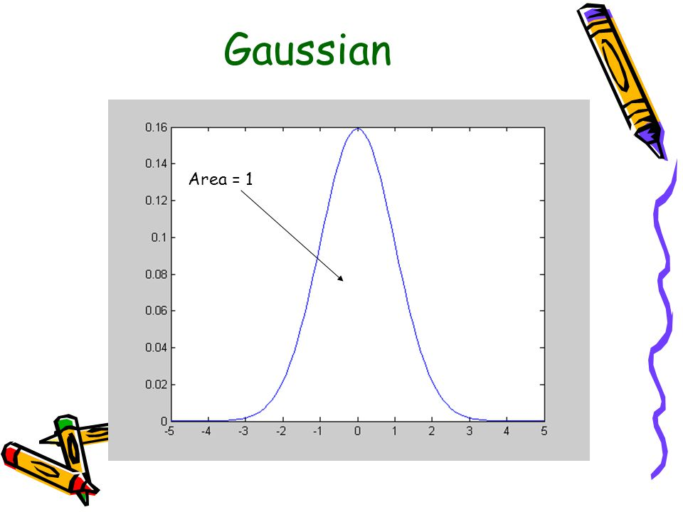 Gaussian Area = 1