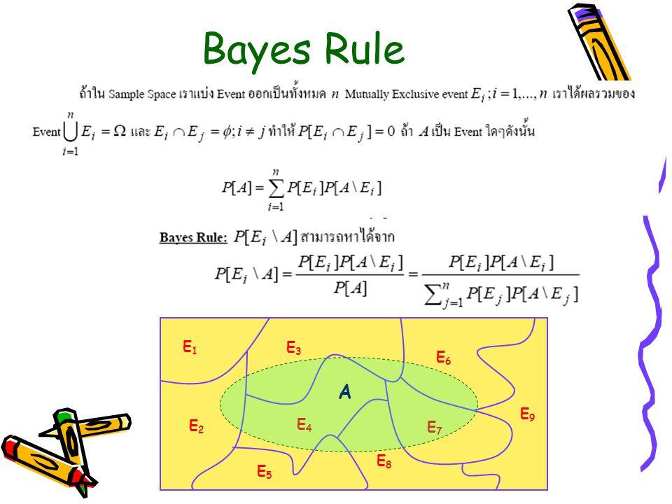 Bayes Rule E1 E3 E6 A E9 E2 E4 E7 E8 E5