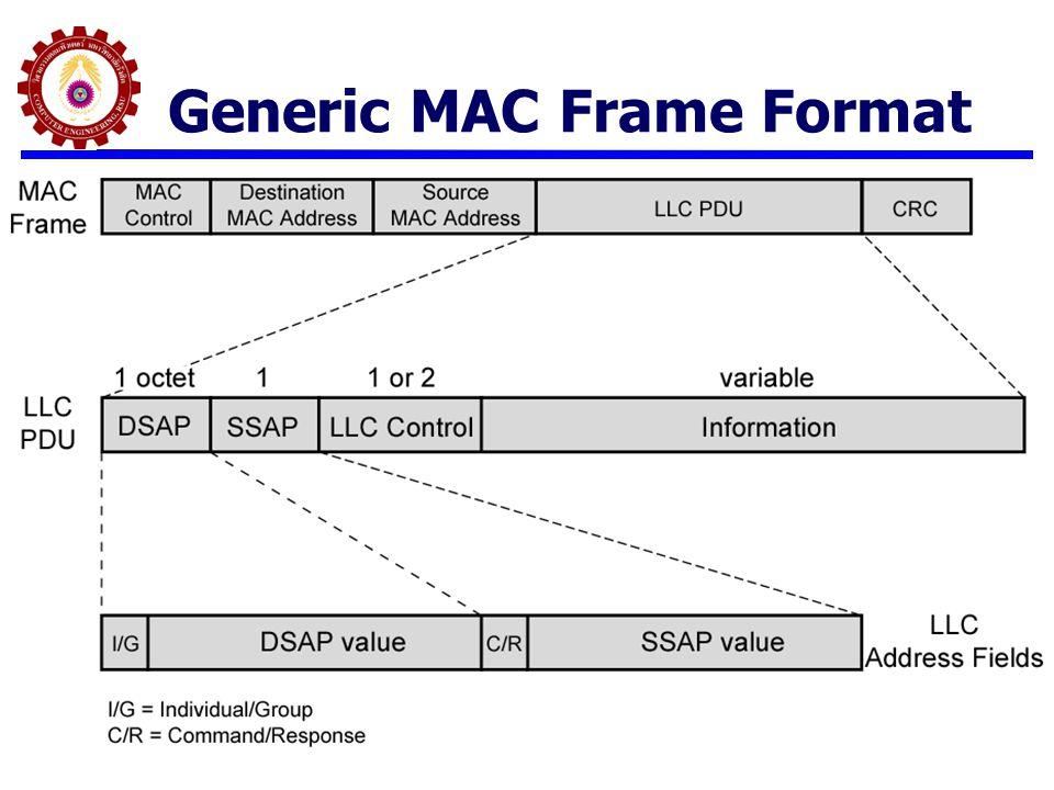 Generic MAC Frame Format