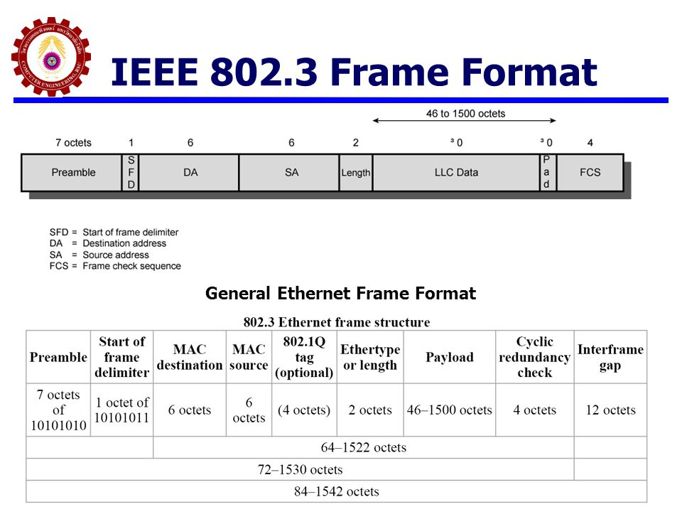 General Ethernet Frame Format