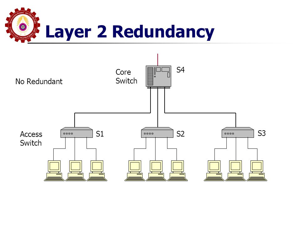 Layer 2 Redundancy S4 Core Switch No Redundant Access Switch S1 S2 S3