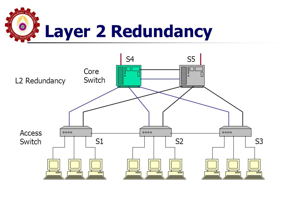 Layer 2 Redundancy S4 S5 Core Switch L2 Redundancy Access Switch S1 S2