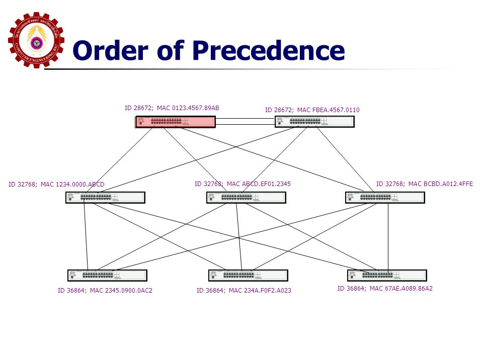 Order of Precedence ID 28672; MAC 0123.4567.89AB