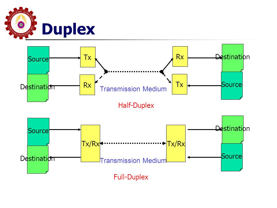 Duplex Destination Source Tx Rx Source Destination Rx Tx