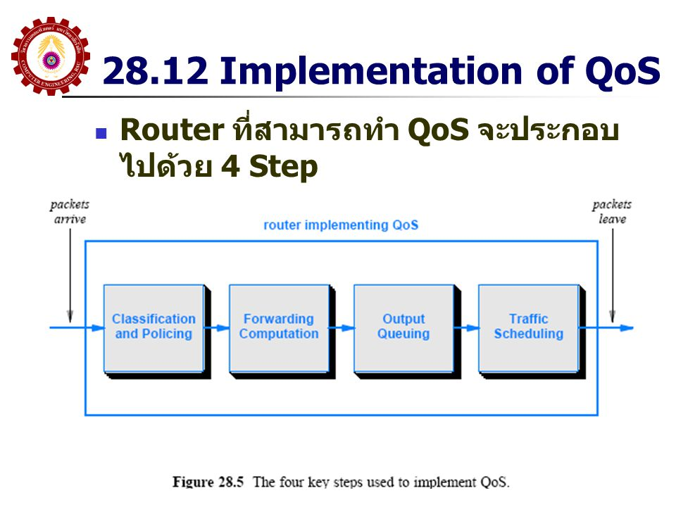 28.12 Implementation of QoS Router ที่สามารถทำ QoS จะประกอบไปด้วย 4 Step