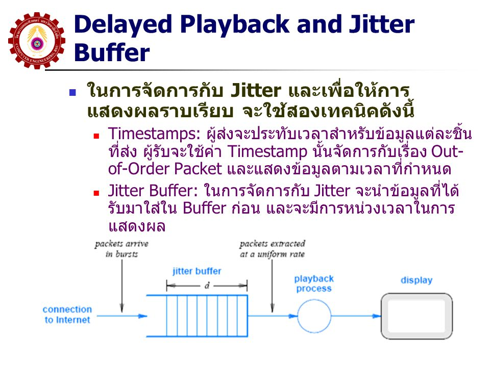 Delayed Playback and Jitter Buffer