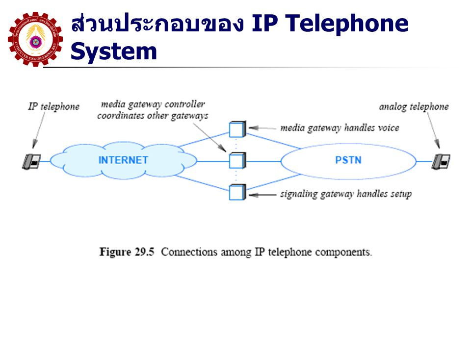 ส่วนประกอบของ IP Telephone System