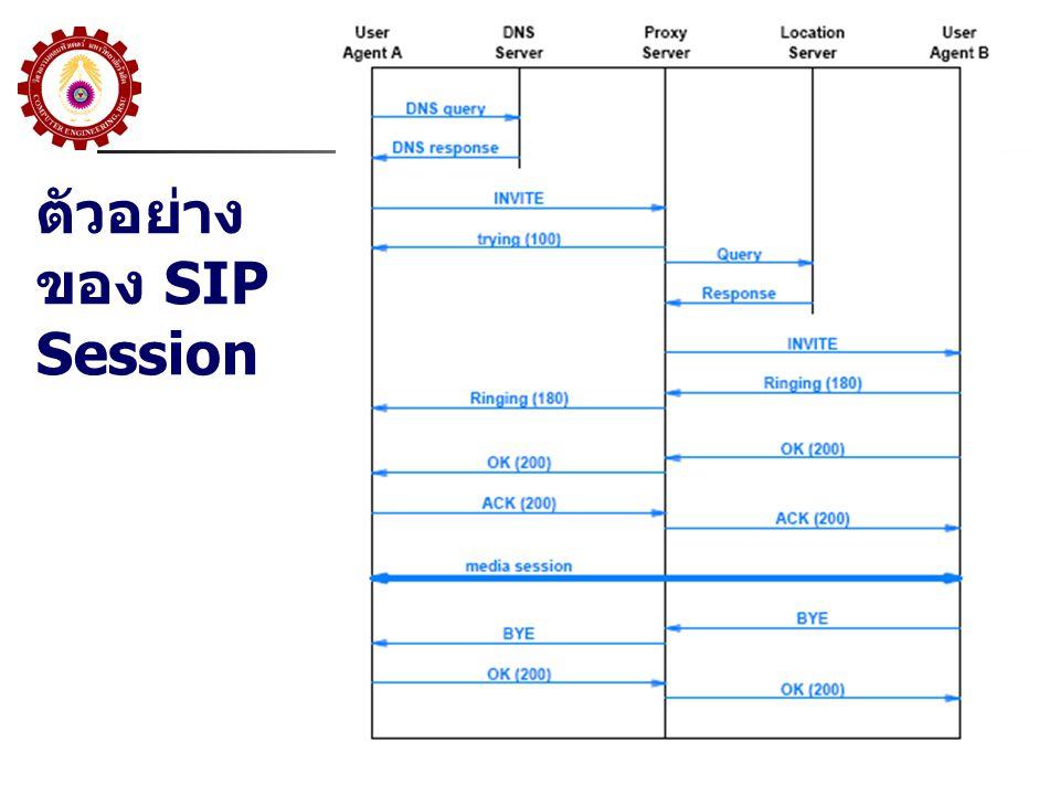 ตัวอย่างของ SIP Session