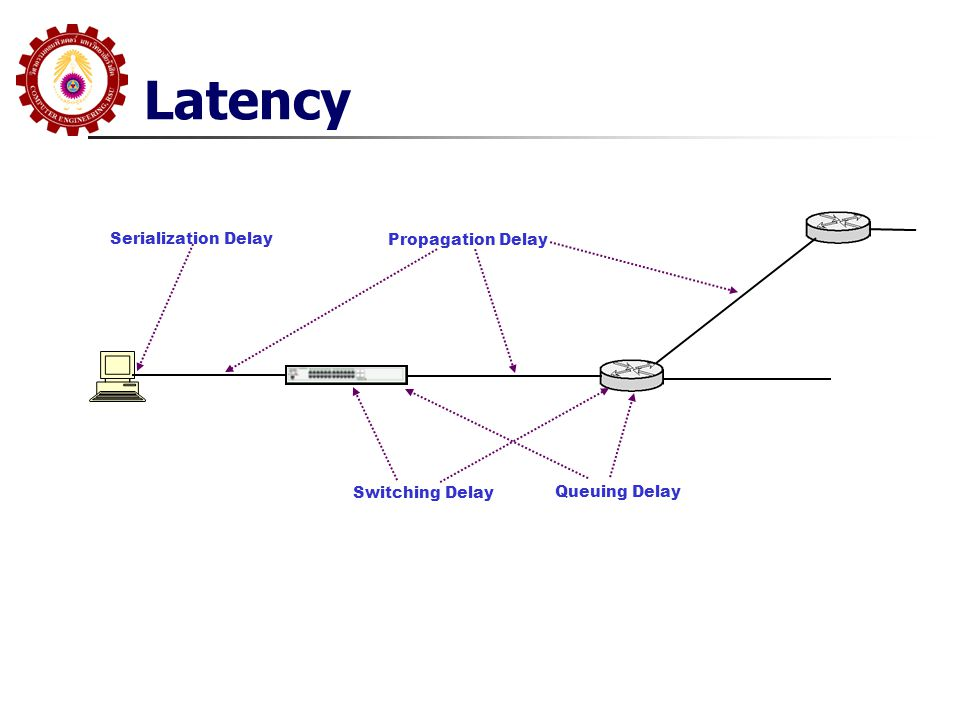 Latency Serialization Delay Propagation Delay Switching Delay