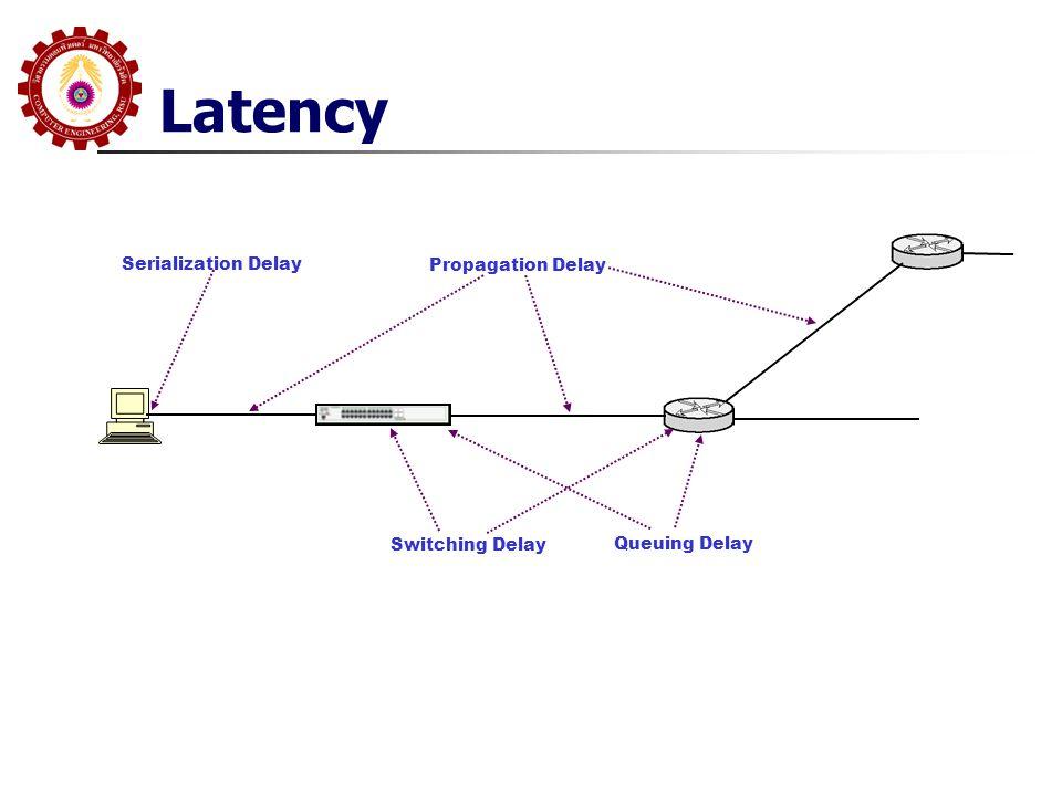 Latency Serialization Delay Propagation Delay Switching Delay