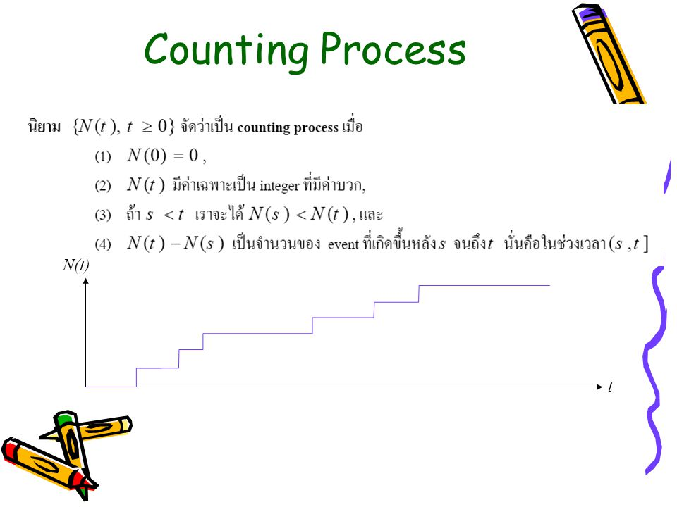 Counting Process N(t) t