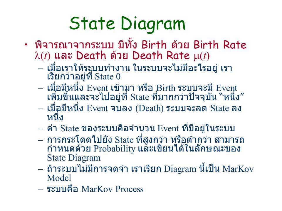 State Diagram พิจารณาจากระบบ มีทั้ง Birth ด้วย Birth Rate (t) และ Death ด้วย Death Rate (t)