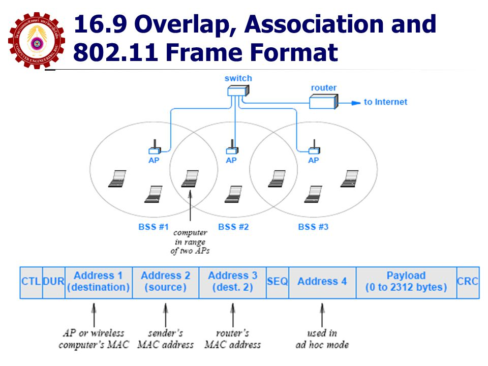 16.9 Overlap, Association and 802.11 Frame Format