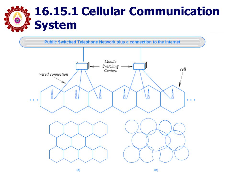 16.15.1 Cellular Communication System