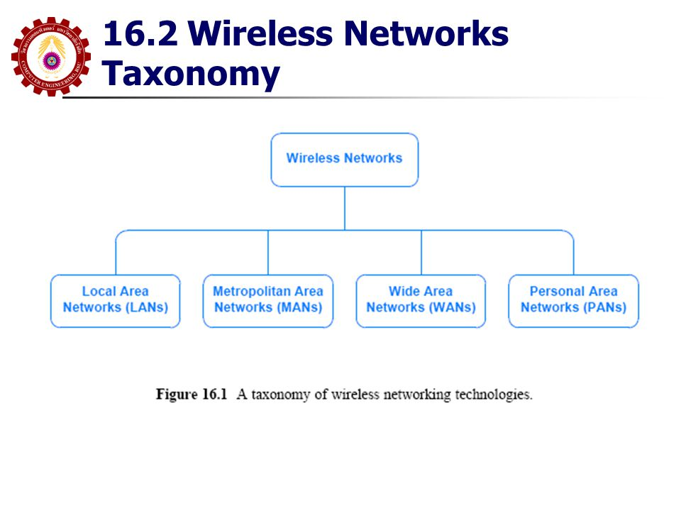16.2 Wireless Networks Taxonomy