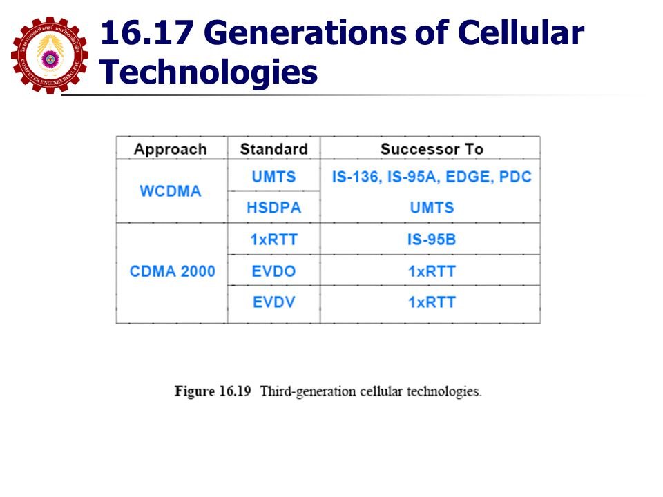 16.17 Generations of Cellular Technologies