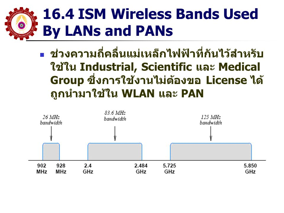 16.4 ISM Wireless Bands Used By LANs and PANs