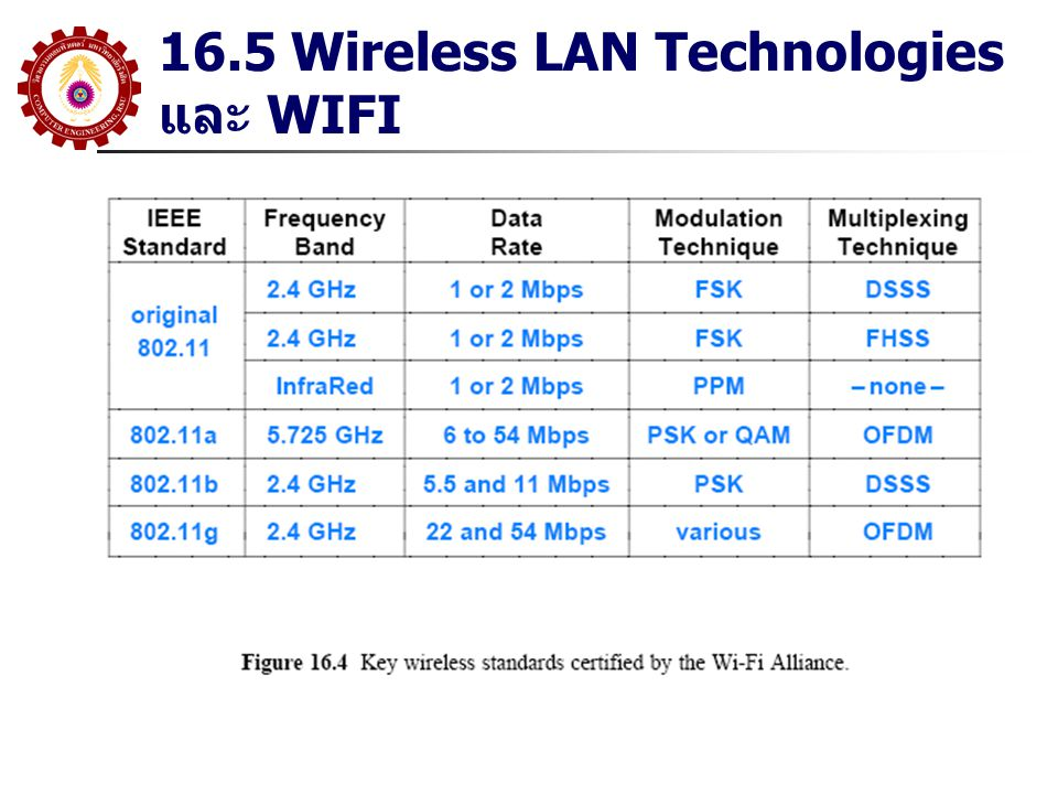 16.5 Wireless LAN Technologies และ WIFI
