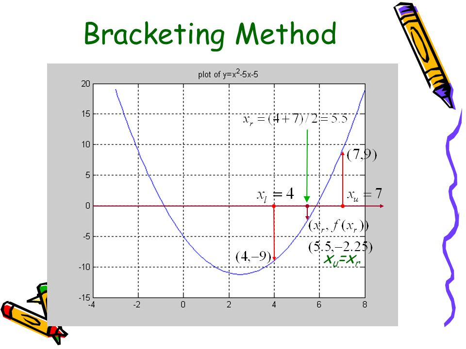 Bracketing Method xu=xr