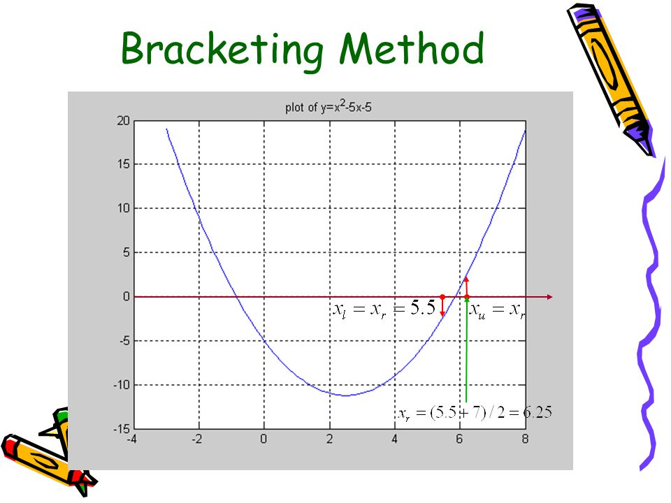 Bracketing Method