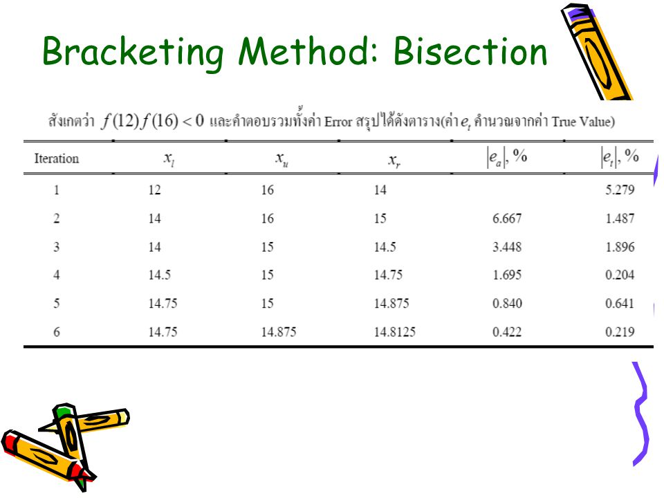 Bracketing Method: Bisection