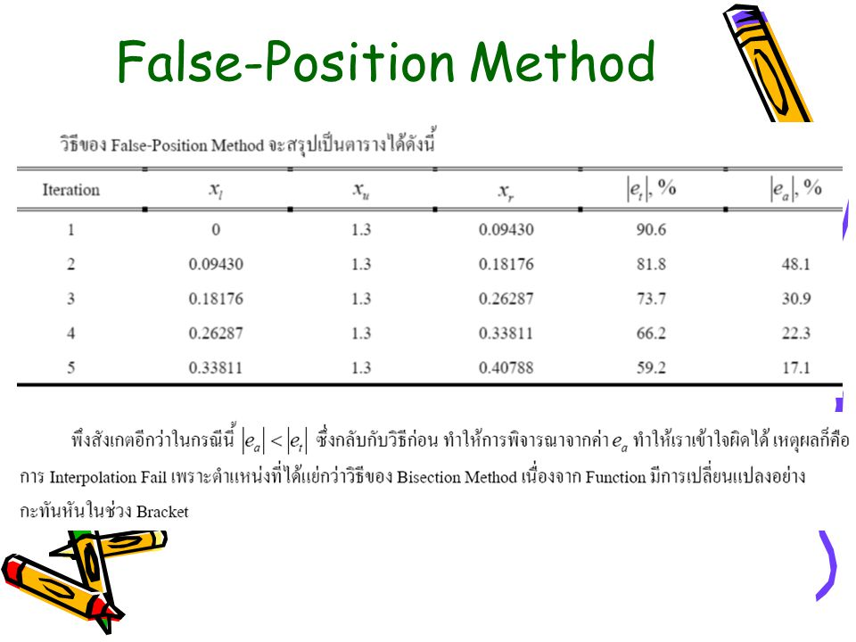 False-Position Method