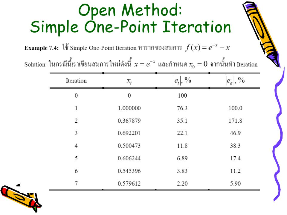 Open Method: Simple One-Point Iteration