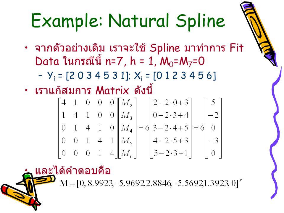 Example: Natural Spline