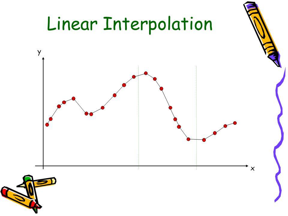 Linear Interpolation y x