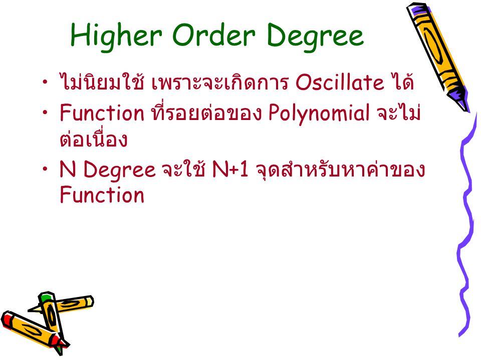 Higher Order Degree ไม่นิยมใช้ เพราะจะเกิดการ Oscillate ได้