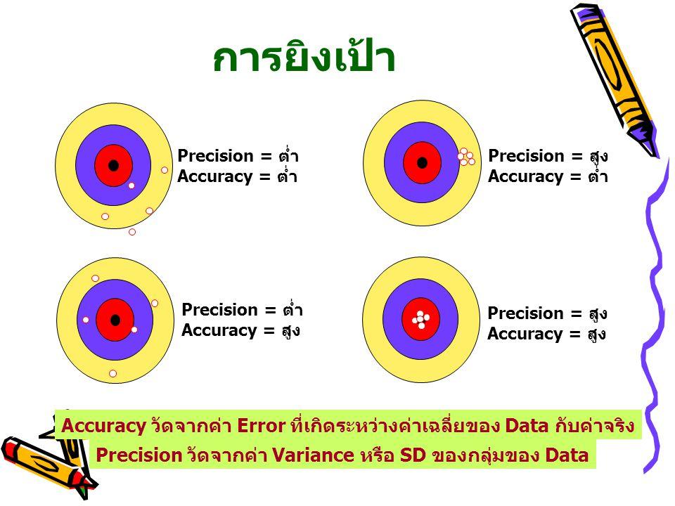 การยิงเป้า Precision = ต่ำ. Accuracy = ต่ำ. Precision = สูง. Accuracy = ต่ำ. Precision = ต่ำ. Accuracy = สูง.