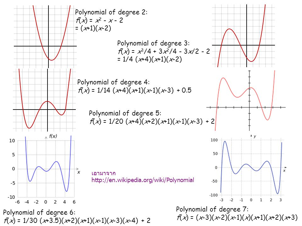 Polynomial of degree 2: f(x) = x2 - x - 2 = (x+1)(x-2)
