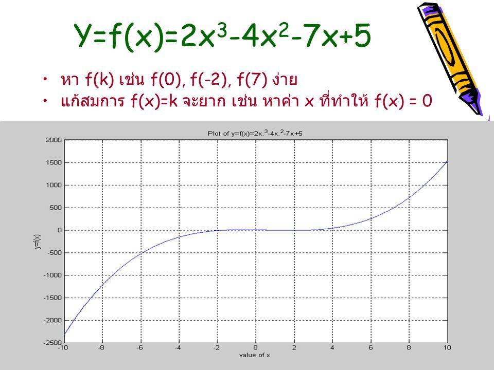 Y=f(x)=2x3-4x2-7x+5 หา f(k) เช่น f(0), f(-2), f(7) ง่าย