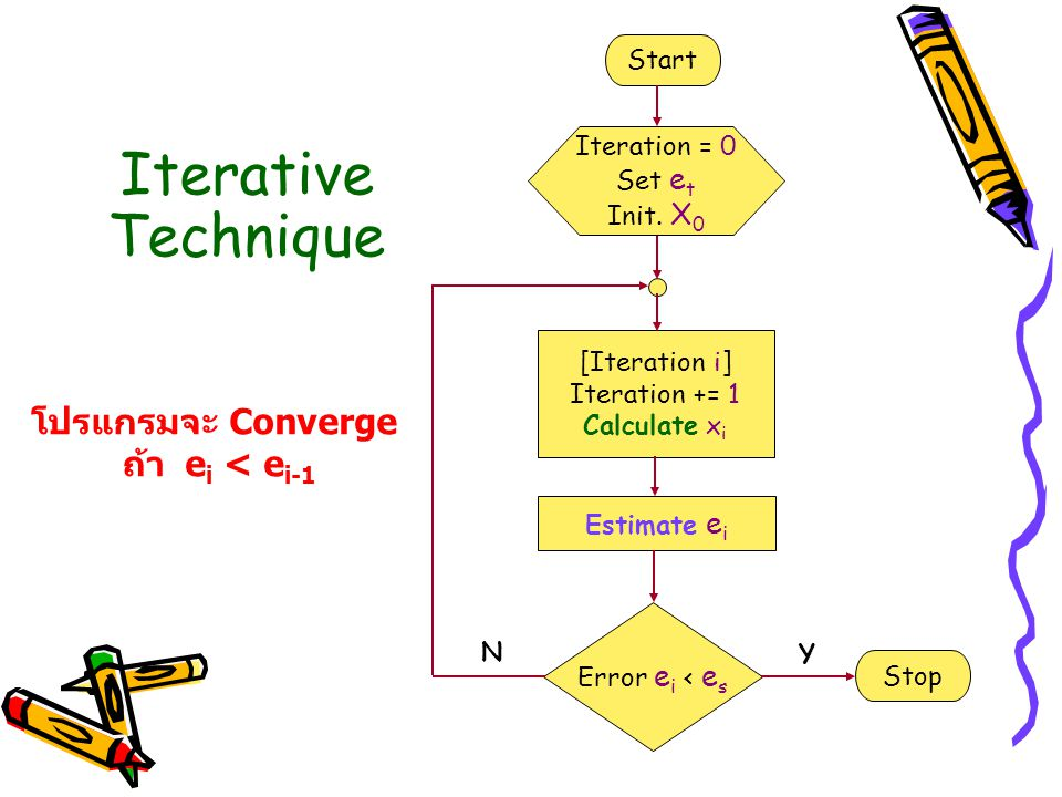 Iterative Technique โปรแกรมจะ Converge ถ้า ei < ei-1 Start