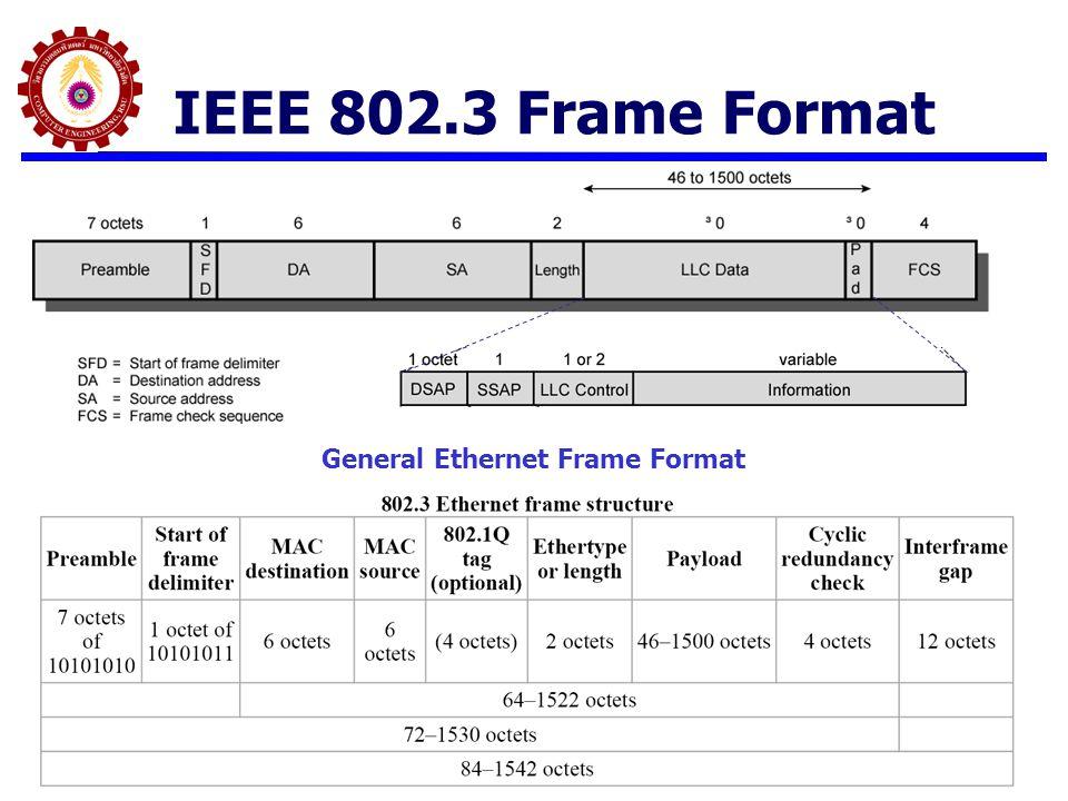 General Ethernet Frame Format