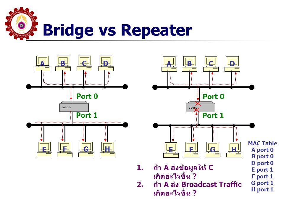Bridge vs Repeater A B C D A B C D Port 0 Port 0 Port 1 Port 1 E F G H