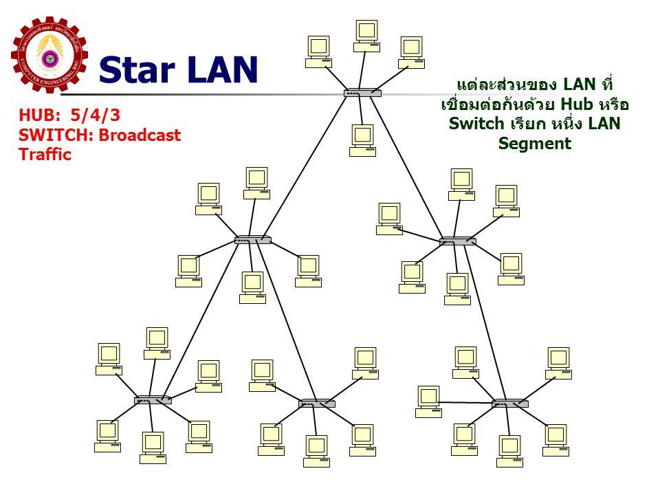 Star LAN แต่ละส่วนของ LAN ที่เชื่อมต่อกันด้วย Hub หรือ Switch เรียก หนึ่ง LAN Segment. HUB: 5/4/3.