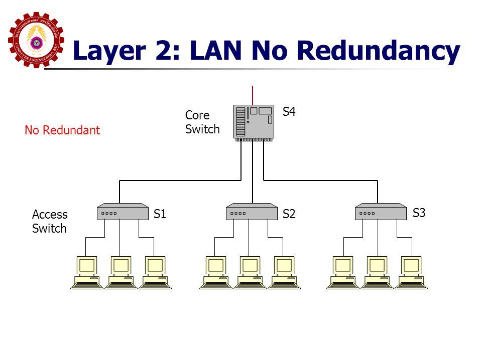 Layer 2: LAN No Redundancy