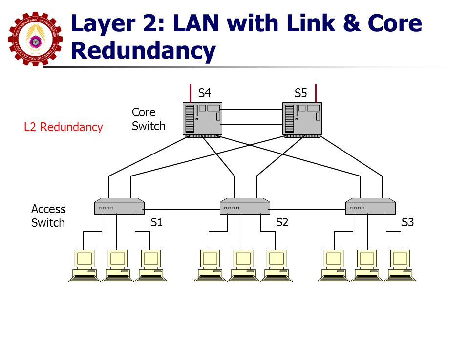 Layer 2: LAN with Link & Core Redundancy