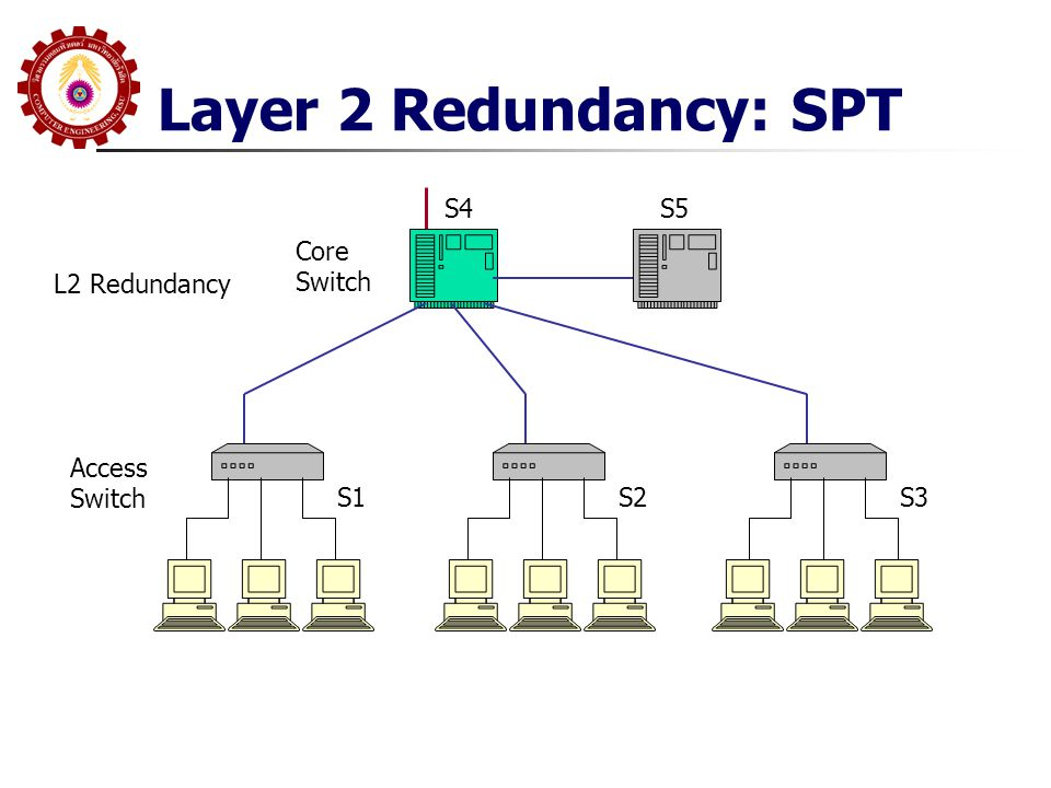 Layer 2 Redundancy: SPT S4 S5 Core Switch L2 Redundancy Access Switch
