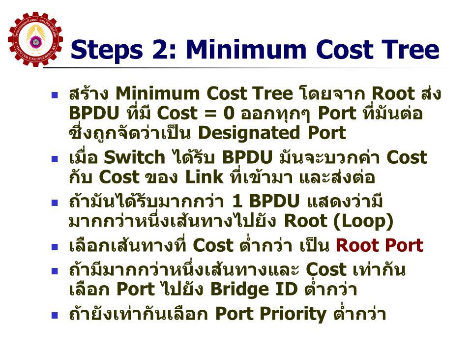 Steps 2: Minimum Cost Tree