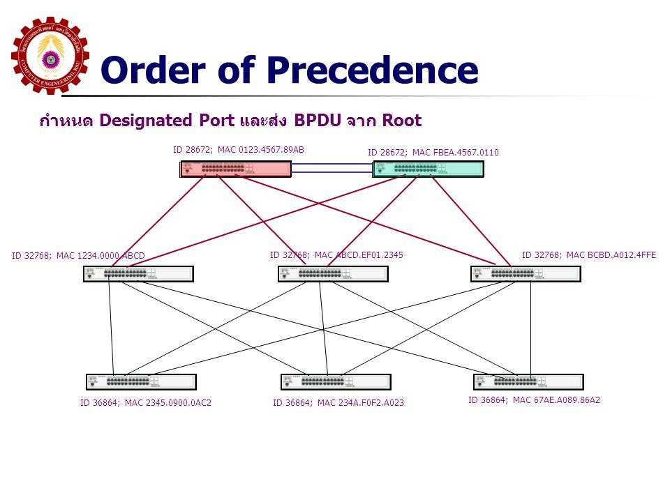 กำหนด Designated Port และส่ง BPDU จาก Root