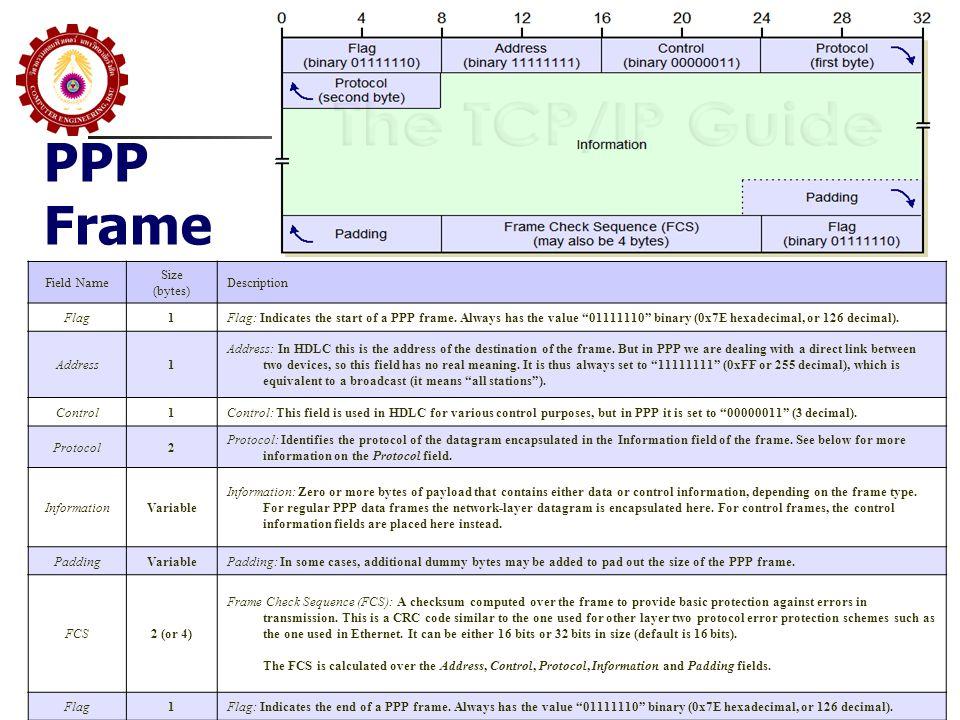 PPP Frame Field Name Size (bytes) Description Flag 1