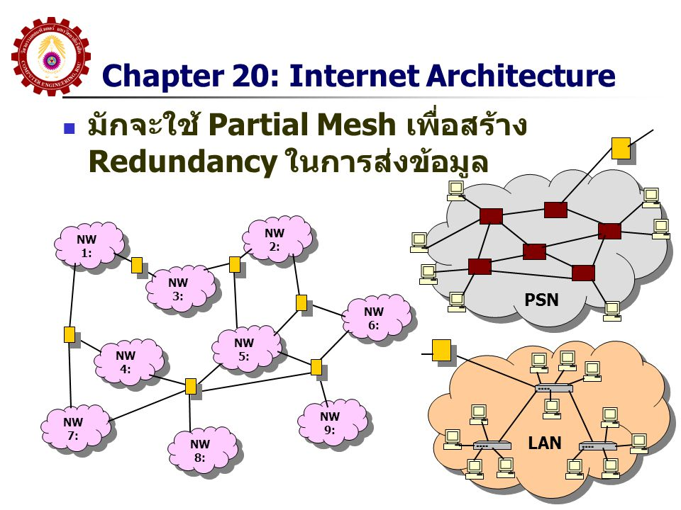 Chapter 20: Internet Architecture