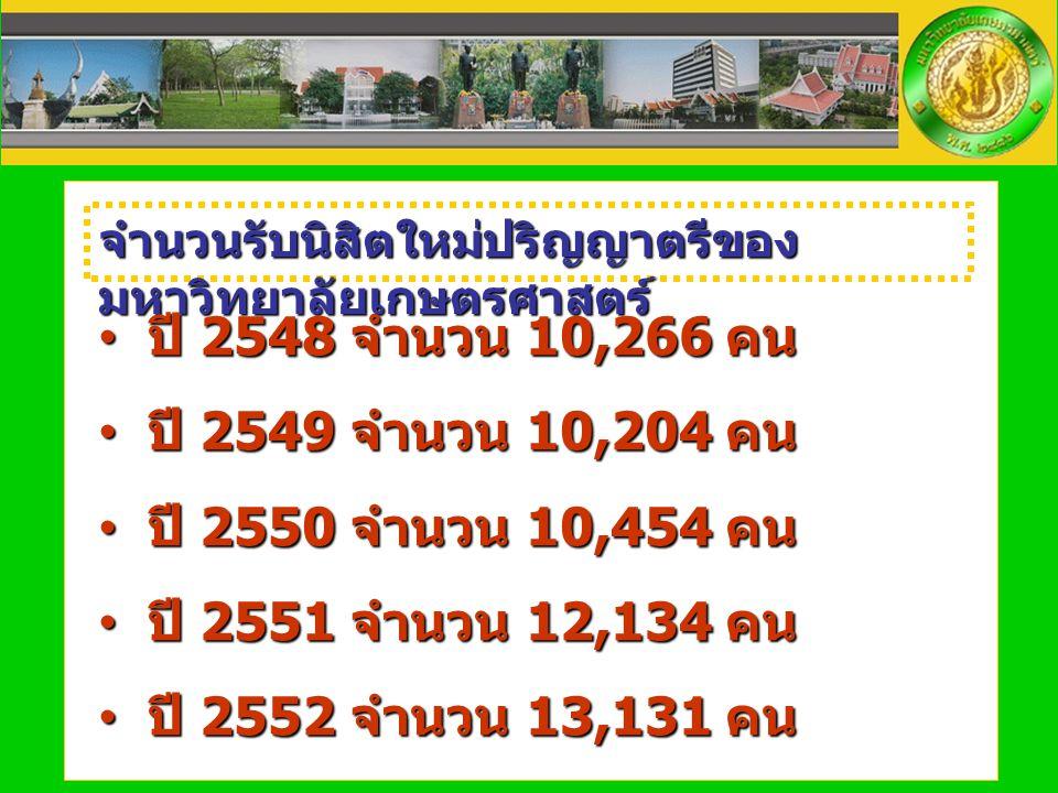 จำนวนรับนิสิตใหม่ปริญญาตรีของมหาวิทยาลัยเกษตรศาสตร์